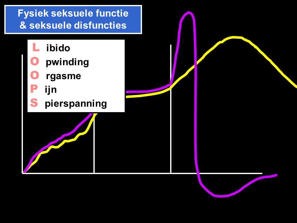 Fysiek seksuele functie & seksuele disfuncties Zin Opwinding Orgasme L ibido O pwinding O rgasme P ijn S pierspanning