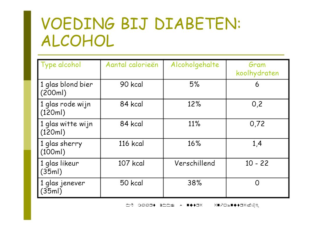 VOEDING BIJ DIABETEN: ALCOHOL Type alcoholAantal calorieënAlcoholgehalteGram koolhydraten 1 glas blond bier90 kcal5%6 (200ml) 1 glas rode wijn84 kcal12%0,2 (120ml) 1 glas witte wijn84 kcal11%0,72 (120ml) 1 glas sherry116 kcal16%1,4 (100ml) 1 glas likeur107 kcalVerschillend10 - 22 (35ml) 1 glas jenever50 kcal38%0 (35ml) 