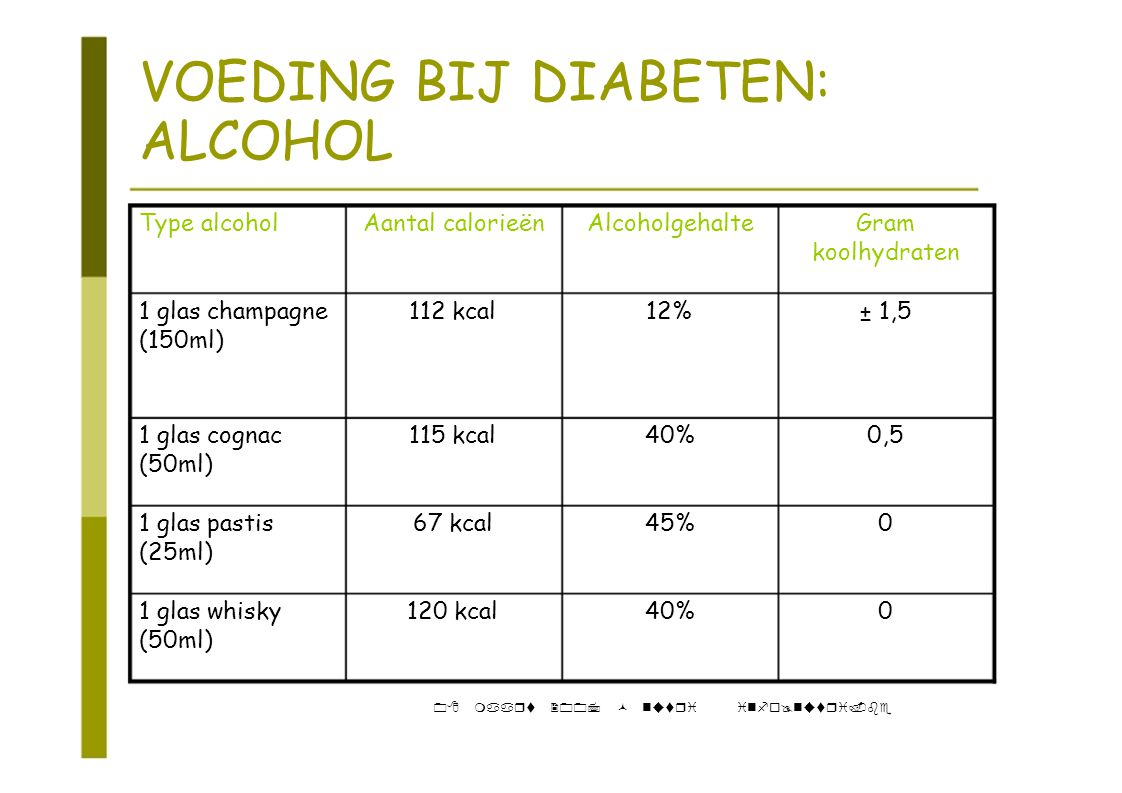VOEDING BIJ DIABETEN: ALCOHOL Type alcoholAantal calorieënAlcoholgehalteGram koolhydraten 1 glas champagne112 kcal12%± 1,5 (150ml) 1 glas cognac115 kcal40%0,5 (50ml) 1 glas pastis67 kcal45%0 (25ml) 1 glas whisky120 kcal40%0 (50ml) 