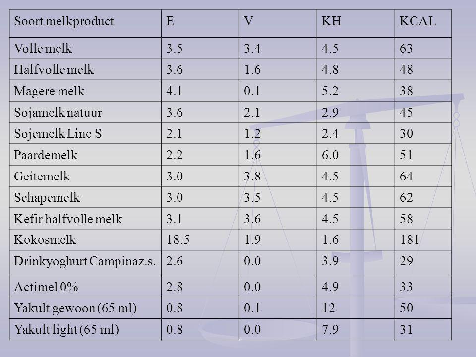 Soort melkproductEVKHKCAL Volle melk3.53.44.563 Halfvolle melk3.61.64.848 Magere melk4.10.15.238 Sojamelk natuur3.62.12.945 Sojemelk Line S2.11.22.430