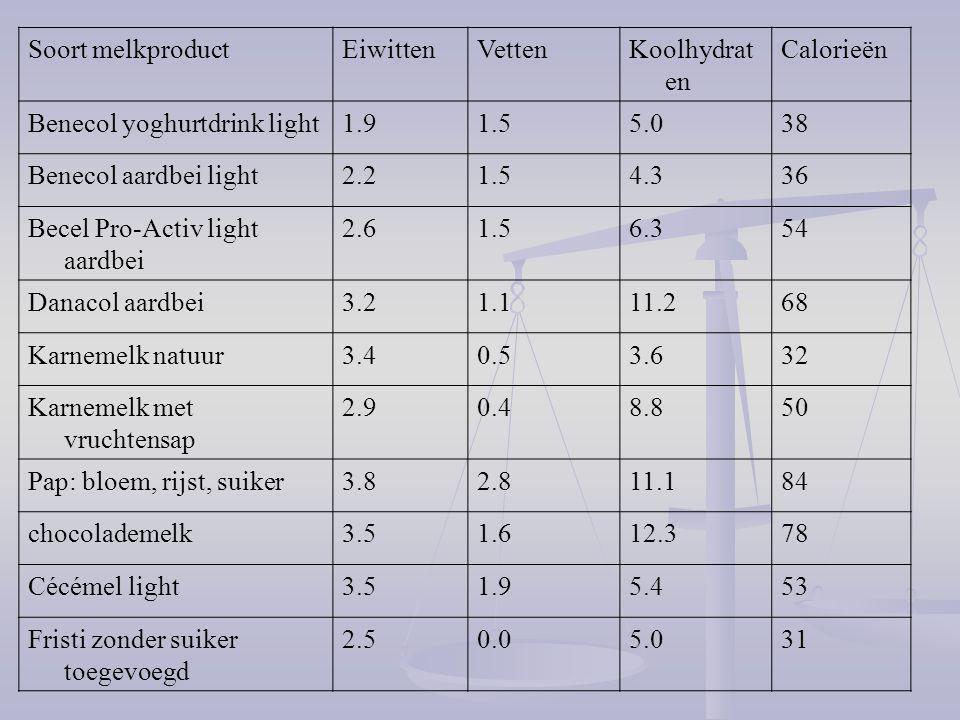 Soort melkproductEiwittenVettenKoolhydrat en Calorieën Benecol yoghurtdrink light1.91.55.038 Benecol aardbei light2.21.54.336 Becel Pro-Activ light aa