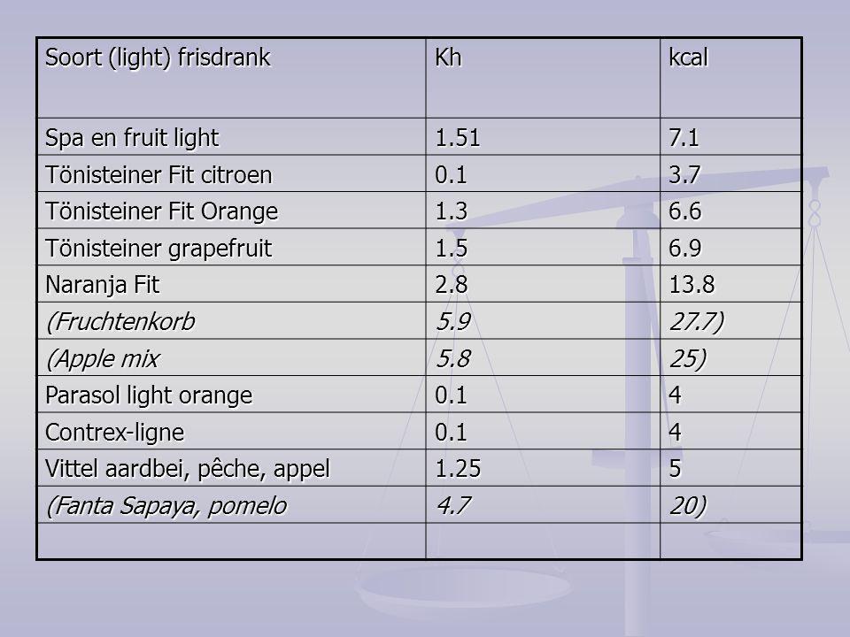 Soort (light) frisdrank Khkcal Spa en fruit light 1.517.1 Tönisteiner Fit citroen 0.13.7 Tönisteiner Fit Orange 1.36.6 Tönisteiner grapefruit 1.56.9 N