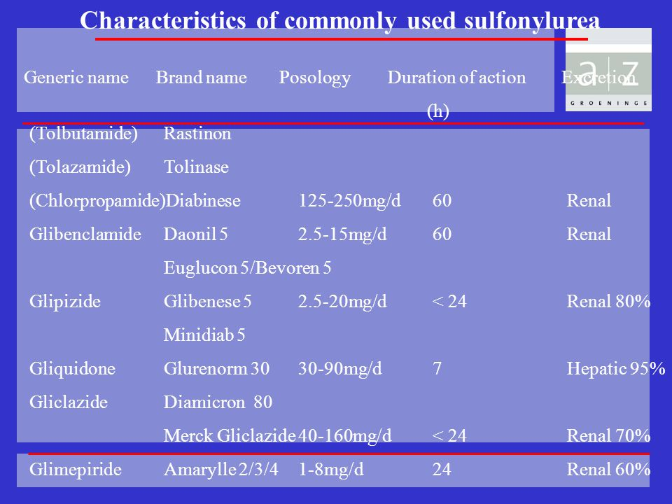 Characteristics of commonly used sulfonylurea Generic name Brand name Posology Duration of action Excretion (h) (Tolbutamide) Rastinon (Tolazamide)Tol