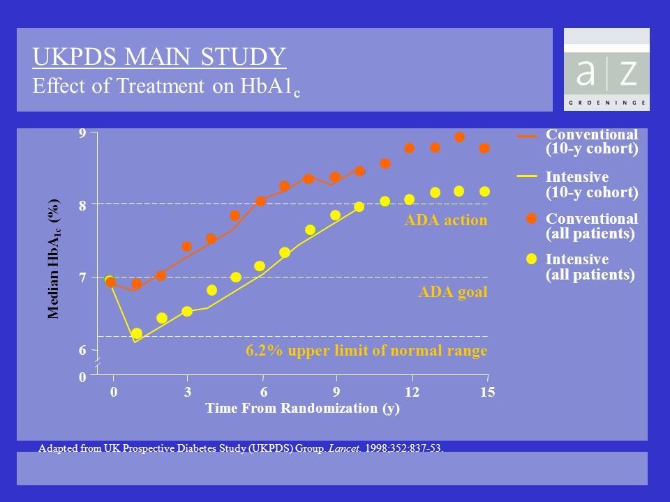 UKPDS MAIN STUDY Effect of Treatment on HbA1 c Adapted from UK Prospective Diabetes Study (UKPDS) Group. Lancet. 1998;352:837-53. Conventional (10-y c