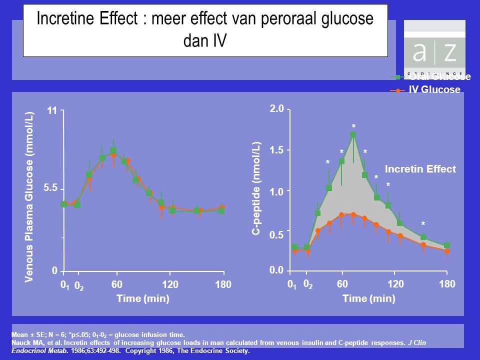 Incretine Effect : meer effect van peroraal glucose dan IV Mean ± SE; N = 6; *p .05; 0 1 -0 2 = glucose infusion time. Nauck MA, et al. Incretin effe