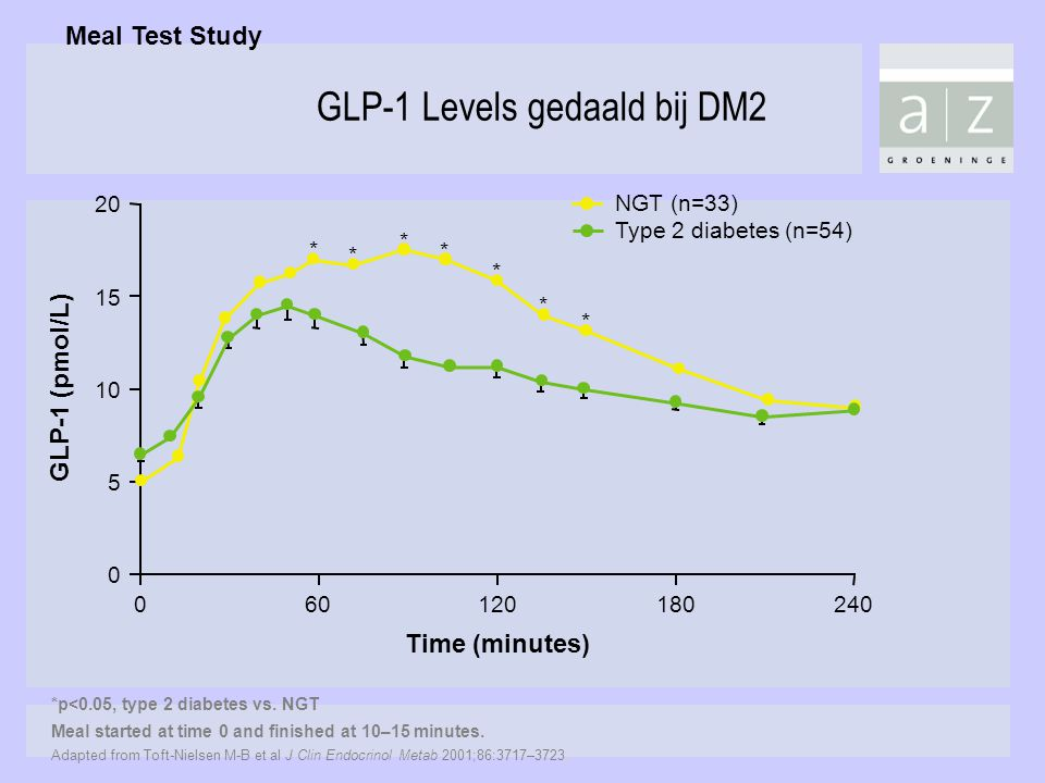 * * * * * * *p<0.05, type 2 diabetes vs. NGT Meal started at time 0 and finished at 10–15 minutes. Adapted from Toft-Nielsen M-B et al J Clin Endocrin