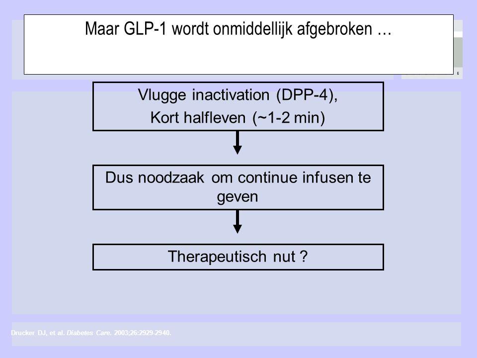 Maar GLP-1 wordt onmiddellijk afgebroken … Vlugge inactivation (DPP-4), Kort halfleven (~1-2 min) Dus noodzaak om continue infusen te geven Therapeuti