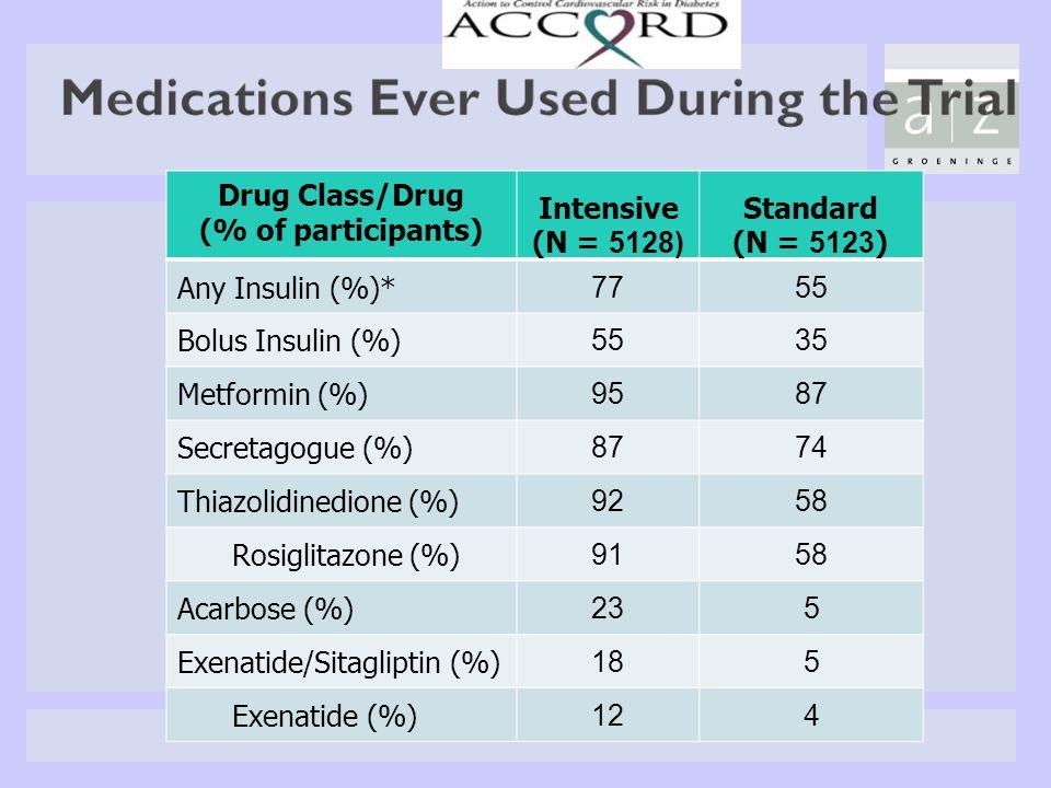 Drug Class/Drug (% of participants) Intensive (N = 5128) Standard (N = 5123 ) Any Insulin (%)* 7755 Bolus Insulin (%) 5535 Metformin (%) 9587 Secretag