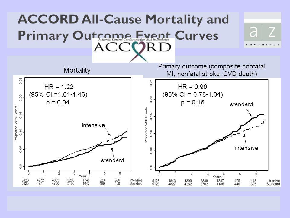 Mortality intensive standard HR = 1.22 (95% CI =1.01-1.46) p = 0.04 Primary outcome (composite nonfatal MI, nonfatal stroke, CVD death) intensive stan