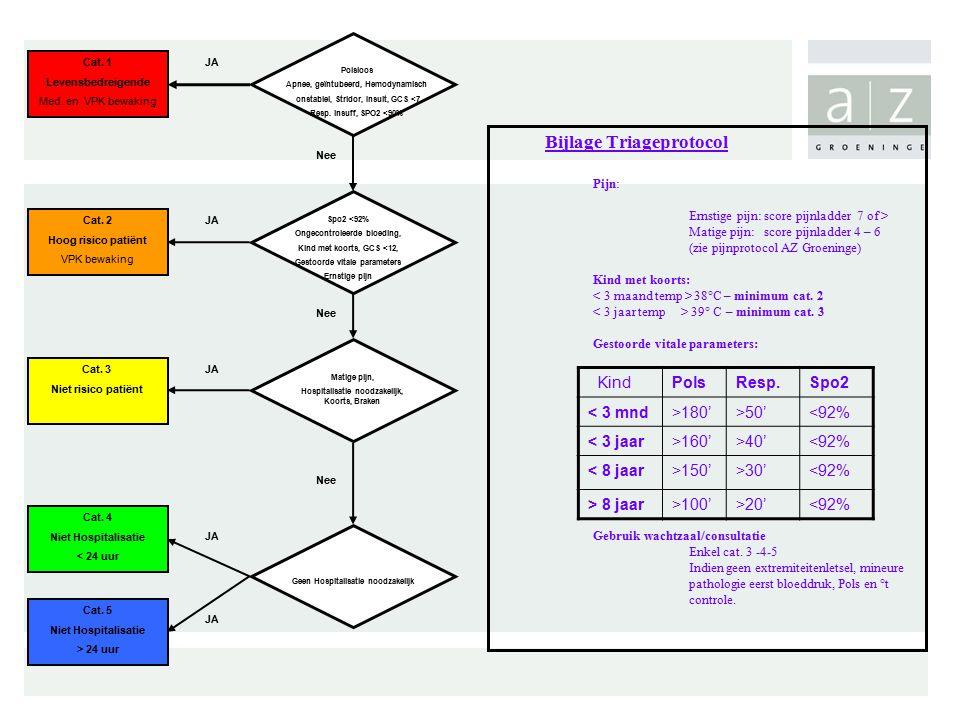 Polsloos Apnee, geïntubeerd, Hemodynamisch onstabiel, Stridor, Insult, GCS <7 Resp. insuff, SPO2 <90% Spo2 <92% Ongecontroleerde bloeding, Kind met ko