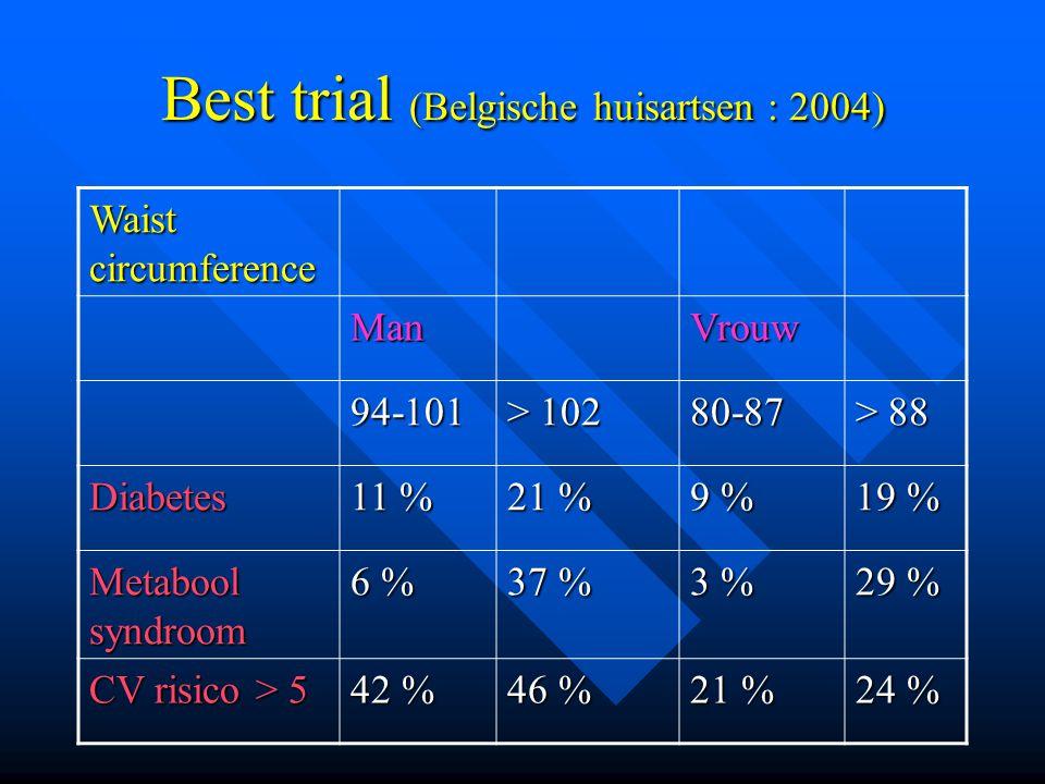 Best trial (Belgische huisartsen : 2004) Waist circumference ManVrouw 94-101 > 102 80-87 > 88 Diabetes 11 % 21 % 9 % 19 % Metabool syndroom 6 % 37 % 3 % 29 % CV risico > 5 42 % 46 % 21 % 24 %