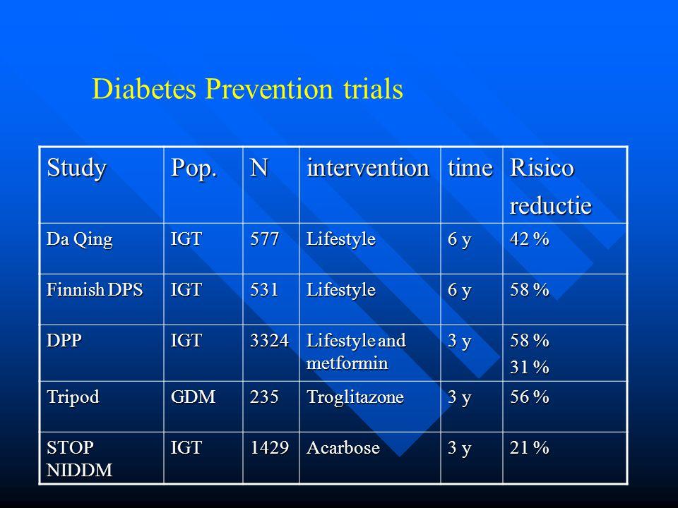 Diabetes Prevention trials StudyPop.NinterventiontimeRisicoreductie Da Qing IGT577Lifestyle 6 y 42 % Finnish DPS IGT531Lifestyle 6 y 58 % DPPIGT3324 Lifestyle and metformin 3 y 58 % 31 % TripodGDM235Troglitazone 3 y 56 % STOP NIDDM IGT1429Acarbose 3 y 21 %