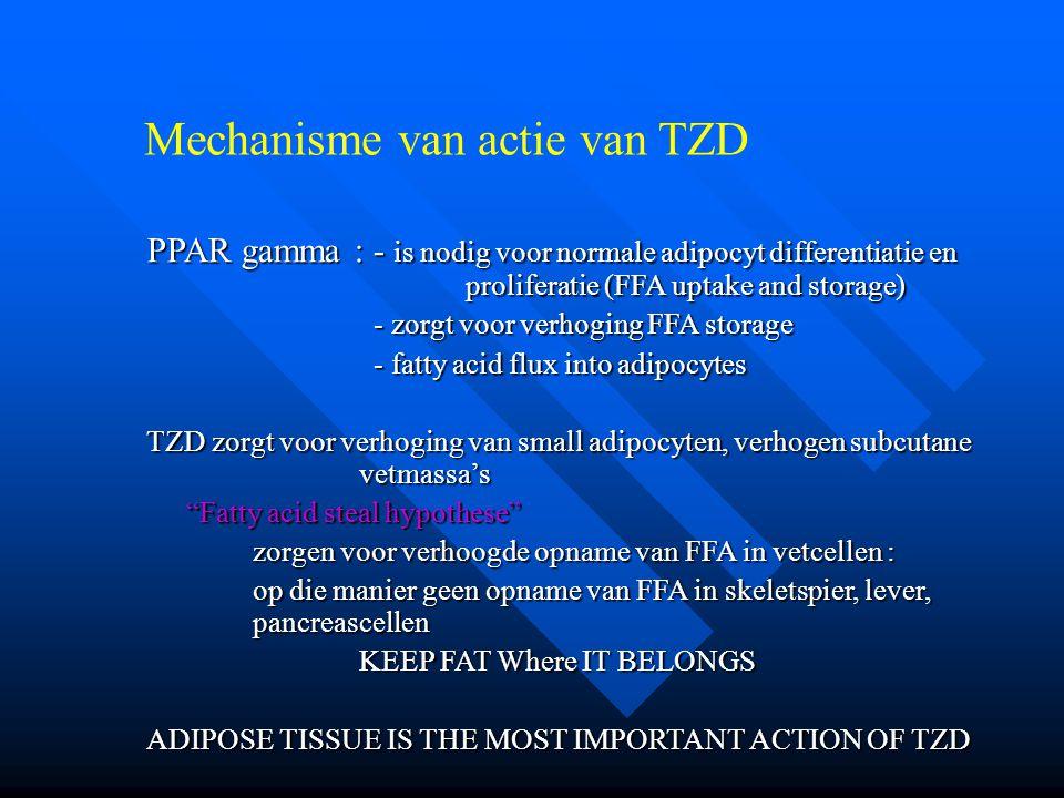 Mechanisme van actie van TZD PPAR gamma : - is nodig voor normale adipocyt differentiatie en proliferatie (FFA uptake and storage) - zorgt voor verhoging FFA storage - zorgt voor verhoging FFA storage - fatty acid flux into adipocytes - fatty acid flux into adipocytes TZD zorgt voor verhoging van small adipocyten, verhogen subcutane vetmassa's Fatty acid steal hypothese zorgen voor verhoogde opname van FFA in vetcellen : op die manier geen opname van FFA in skeletspier, lever, pancreascellen KEEP FAT Where IT BELONGS ADIPOSE TISSUE IS THE MOST IMPORTANT ACTION OF TZD