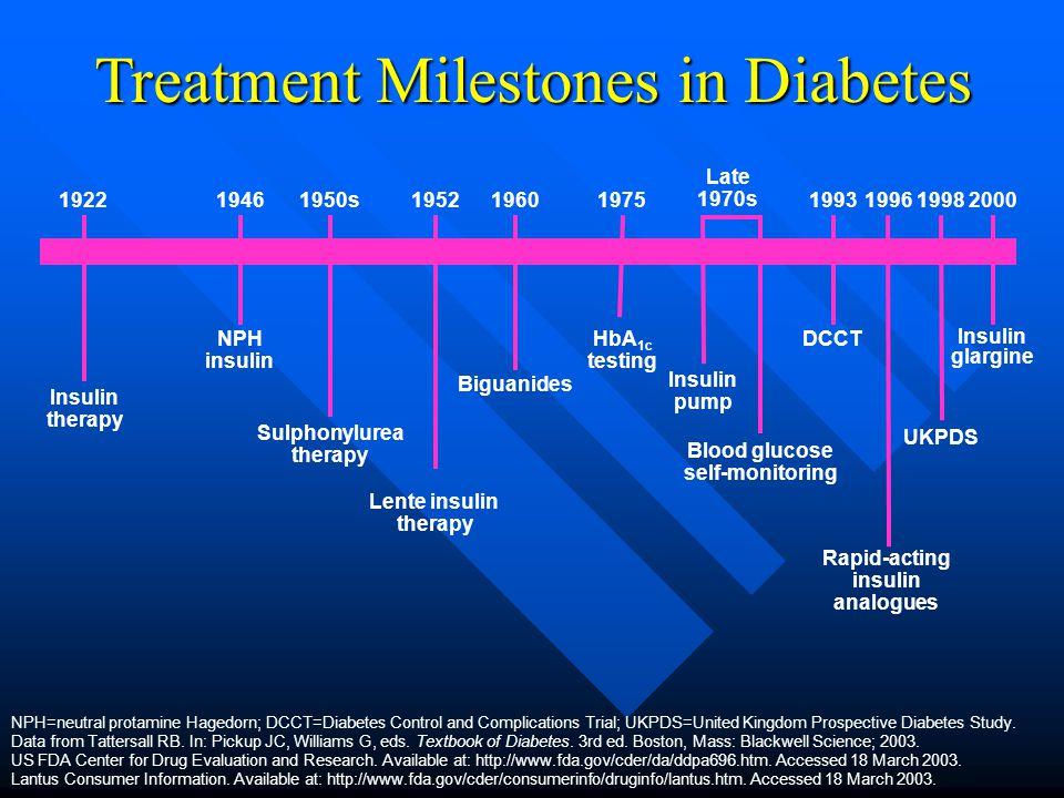 Insulin glargine 2000 Treatment Milestones in Diabetes Biguanides 1960 Insulin therapy 1922 Sulphonylurea therapy 1950s Insulin pump Late 1970s NPH=neutral protamine Hagedorn; DCCT=Diabetes Control and Complications Trial; UKPDS=United Kingdom Prospective Diabetes Study.