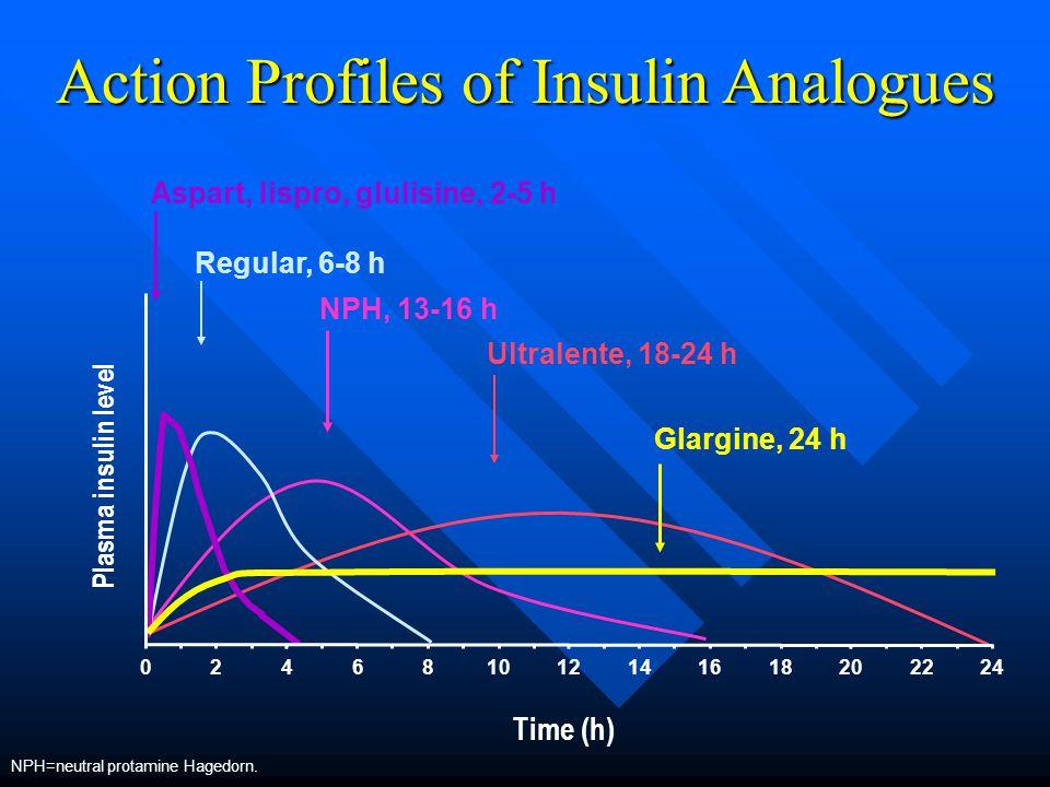Action Profiles of Insulin Analogues Plasma insulin level Regular, 6-8 h NPH, 13-16 h Ultralente, 18-24 h Time (h) Glargine, 24 h Aspart, lispro, glulisine, 2-5 h 246810121416182022240 NPH=neutral protamine Hagedorn.