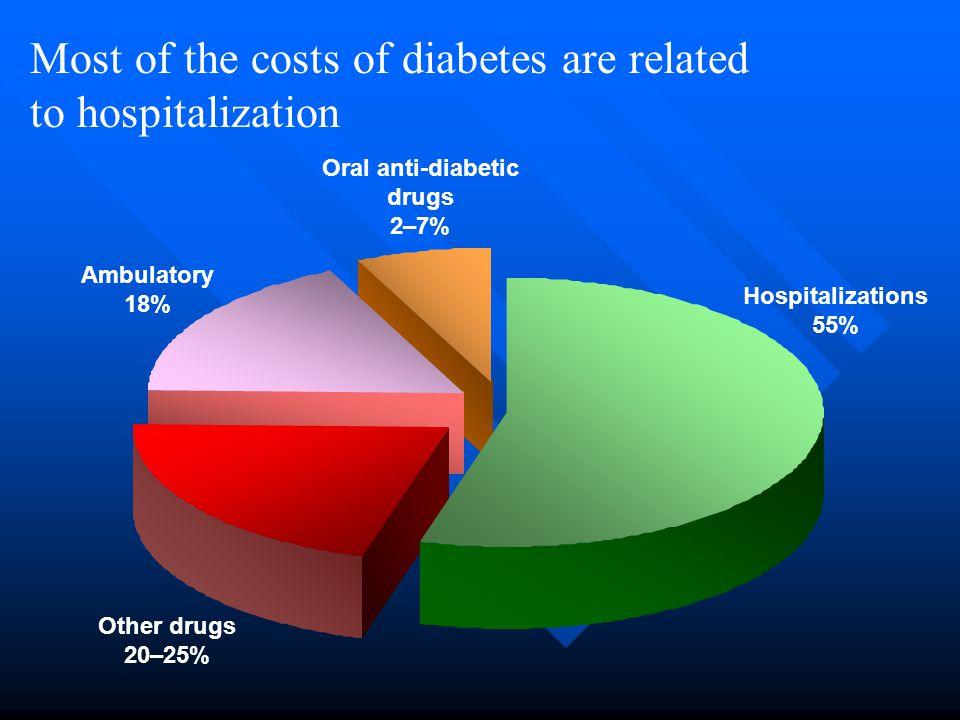 Contraindicaties voor Glitazones (Diabetes Care 2003) 1.