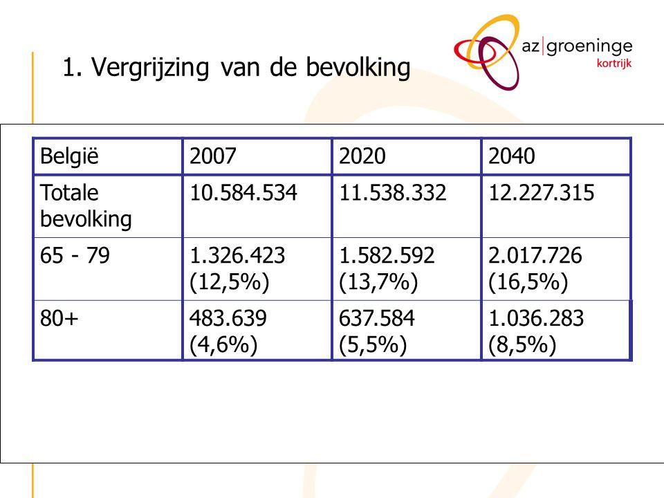België200720202040 Totale bevolking 10.584.53411.538.33212.227.315 65 - 791.326.423 (12,5%) 1.582.592 (13,7%) 2.017.726 (16,5%) 80+483.639 (4,6%) 637.