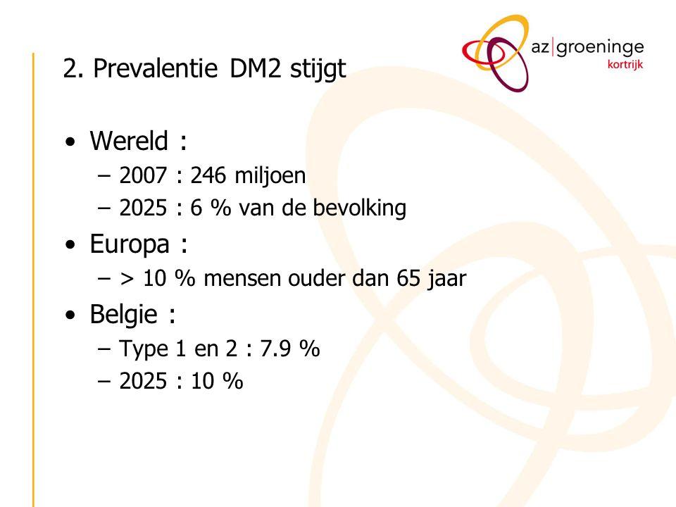 2. Prevalentie DM2 stijgt Wereld : –2007 : 246 miljoen –2025 : 6 % van de bevolking Europa : –> 10 % mensen ouder dan 65 jaar Belgie : –Type 1 en 2 :