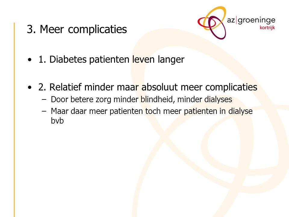 3. Meer complicaties 1. Diabetes patienten leven langer 2. Relatief minder maar absoluut meer complicaties –Door betere zorg minder blindheid, minder