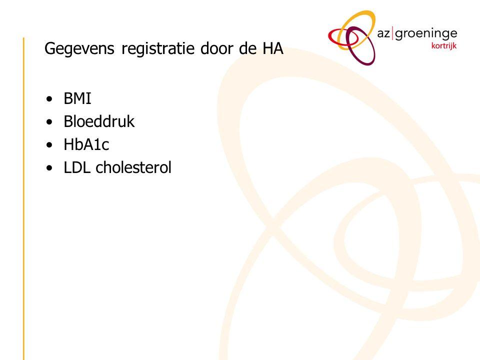Gegevens registratie door de HA BMI Bloeddruk HbA1c LDL cholesterol