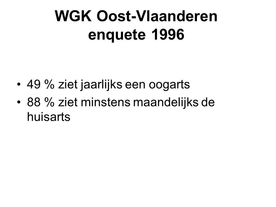 WGK Oost-Vlaanderen enquete 1996 49 % ziet jaarlijks een oogarts 88 % ziet minstens maandelijks de huisarts