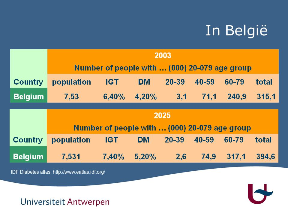 In België IDF Diabetes atlas. http://www.eatlas.idf.org/