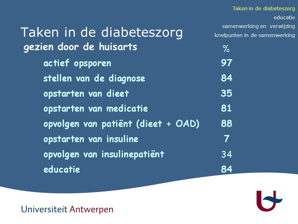 Taken in de diabeteszorg gezien door de huisarts Taken in de diabeteszorg educatie samenwerking en verwijzing knelpunten in de samenwerking
