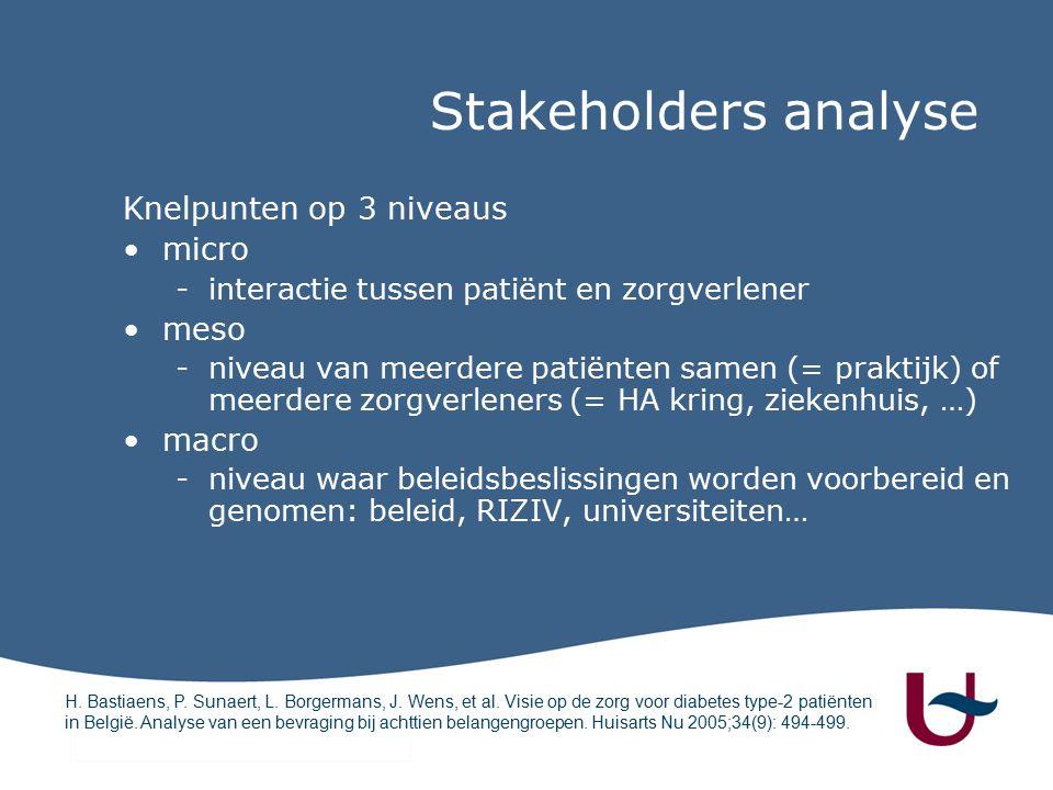 Knelpunten op 3 niveaus micro -interactie tussen patiënt en zorgverlener meso -niveau van meerdere patiënten samen (= praktijk) of meerdere zorgverleners (= HA kring, ziekenhuis, …) macro -niveau waar beleidsbeslissingen worden voorbereid en genomen: beleid, RIZIV, universiteiten… H.