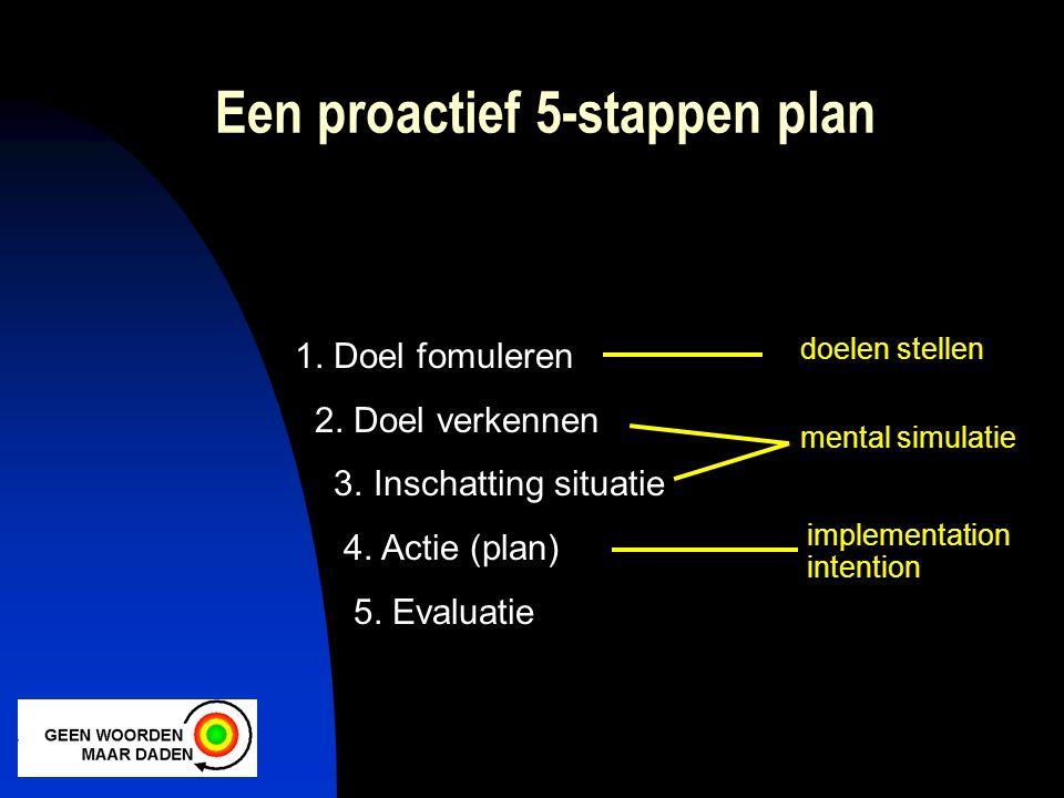 1. Doel fomuleren 2. Doel verkennen 3. Inschatting situatie 4. Actie (plan) 5. Evaluatie doelen stellen mental simulatie implementation intention Een