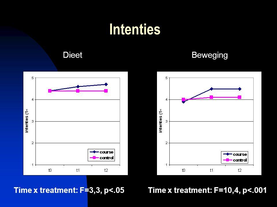Intenties BewegingDieet Time x treatment: F=10,4, p<.001Time x treatment: F=3,3, p<.05