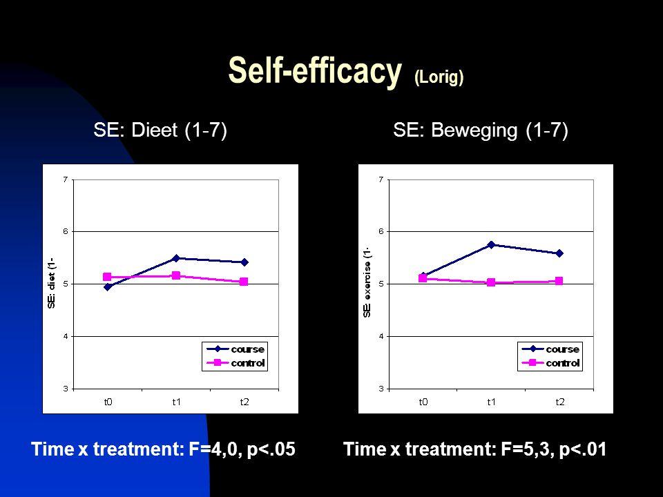 Self-efficacy (Lorig) SE: Dieet (1-7)SE: Beweging (1-7) Time x treatment: F=5,3, p<.01Time x treatment: F=4,0, p<.05