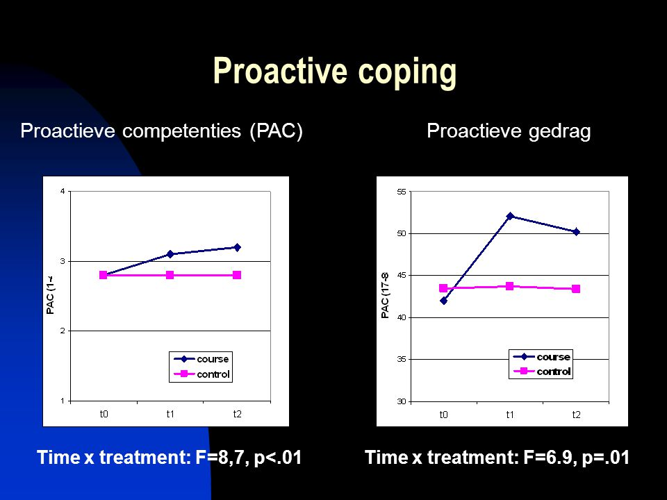 Proactive coping Proactieve gedragProactieve competenties (PAC) Time x treatment: F=6.9, p=.01Time x treatment: F=8,7, p<.01