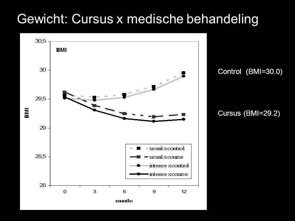 Control (BMI=30.0) Cursus (BMI=29.2) Gewicht: Cursus x medische behandeling