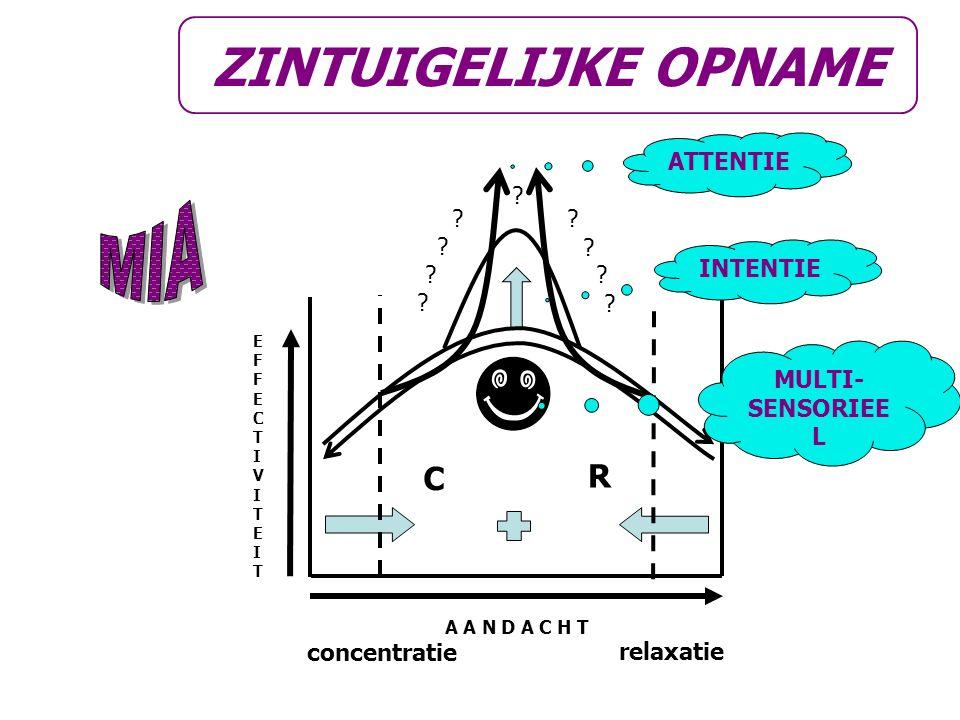 C R EFFECTIVITEITEFFECTIVITEIT A A N D A C H T ? ? ? ? ? ? ? ? ? concentratie relaxatie ZINTUIGELIJKE OPNAME MULTI- SENSORIEE L INTENTIE ATTENTIE