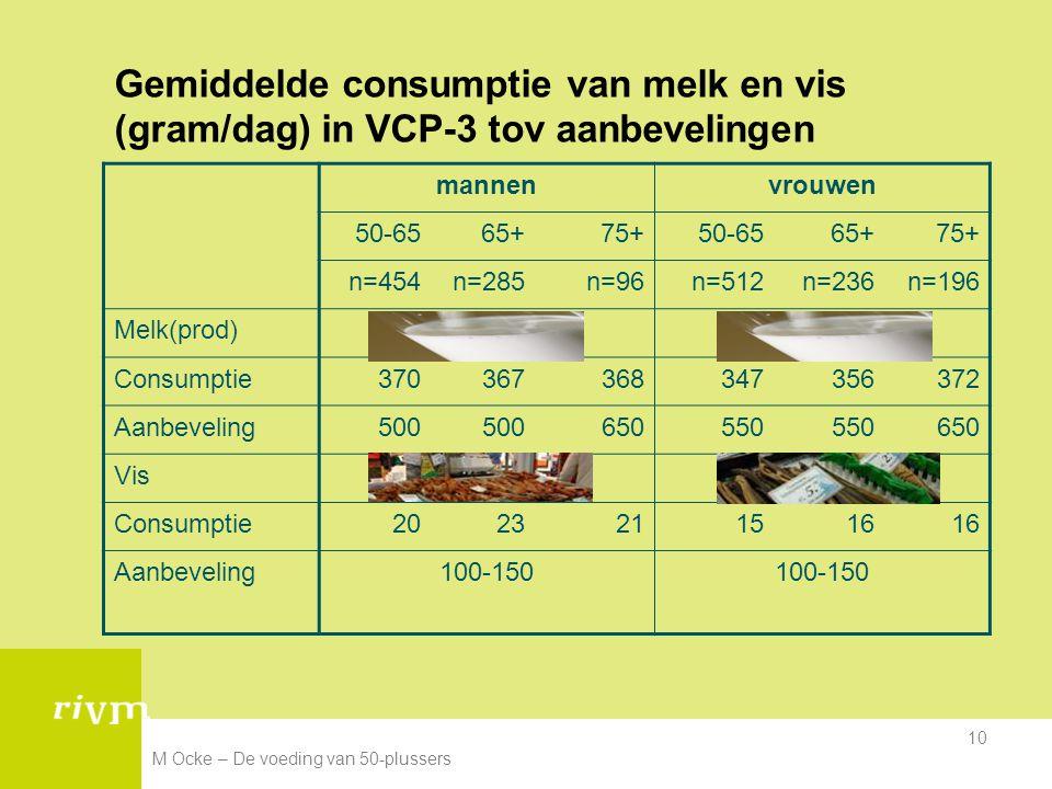 M Ocke – De voeding van 50-plussers 10 Gemiddelde consumptie van melk en vis (gram/dag) in VCP-3 tov aanbevelingen mannenvrouwen 50-6565+75+50-6565+75