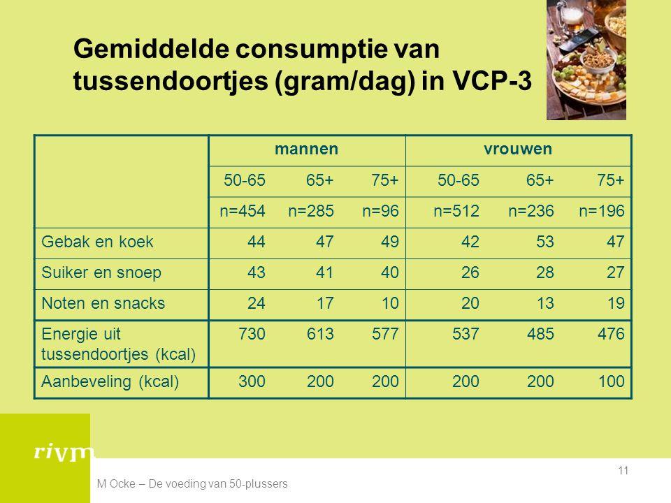 M Ocke – De voeding van 50-plussers 11 Gemiddelde consumptie van tussendoortjes (gram/dag) in VCP-3 mannenvrouwen 50-6565+75+50-6565+75+ n=454n=285n=9