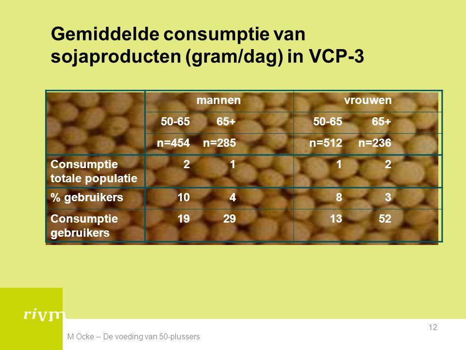 M Ocke – De voeding van 50-plussers 12 Gemiddelde consumptie van sojaproducten (gram/dag) in VCP-3 mannenvrouwen 50-6565+50-6565+ n=454n=285n=512n=236