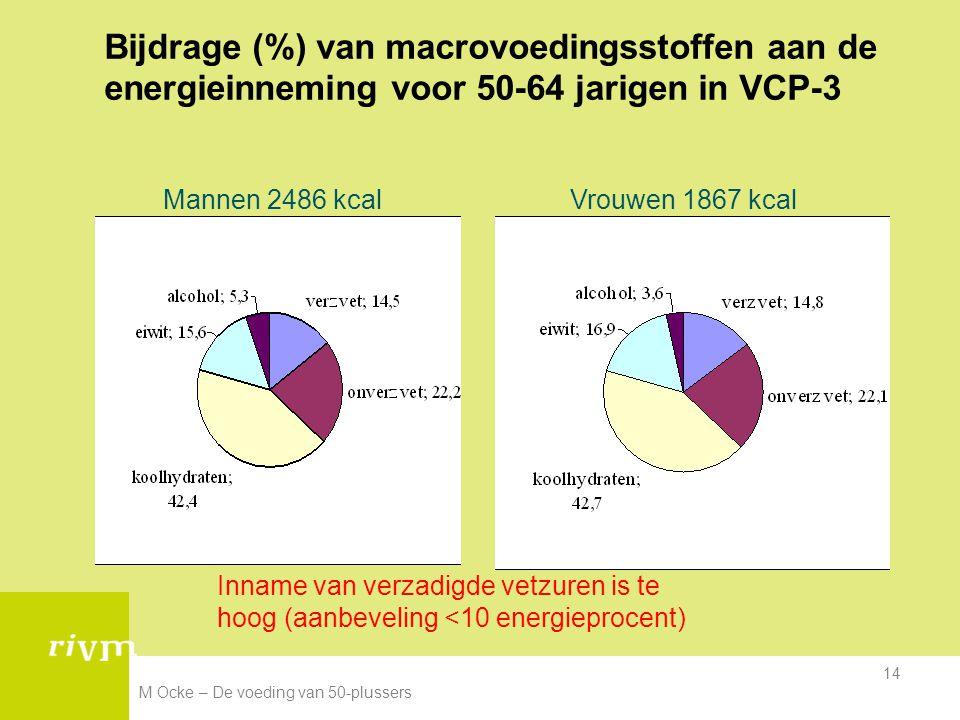 M Ocke – De voeding van 50-plussers 14 Bijdrage (%) van macrovoedingsstoffen aan de energieinneming voor 50-64 jarigen in VCP-3 Mannen 2486 kcalVrouwe