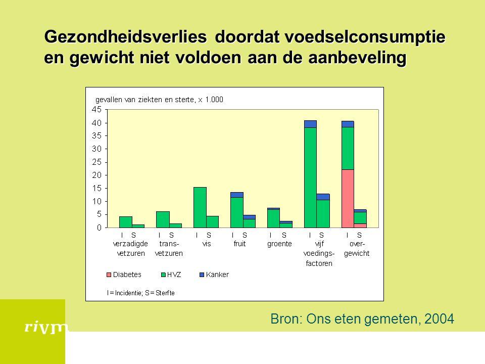 Gezondheidsverlies doordat voedselconsumptie en gewicht niet voldoen aan de aanbeveling Bron: Ons eten gemeten, 2004