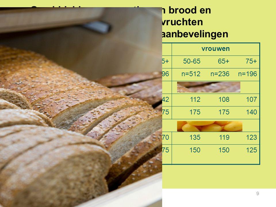 M Ocke – De voeding van 50-plussers 9 Gemiddelde consumptie van brood en aardappelen/rijst/pasta/peulvruchten (gram/dag) in VCP-3 tov de aanbevelingen