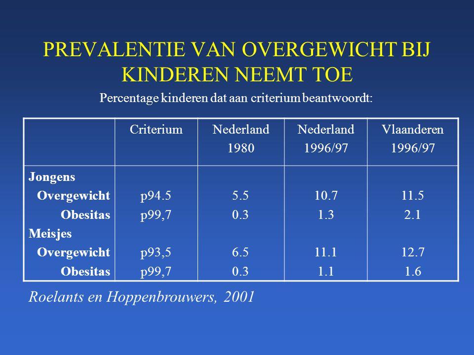 PREVALENTIE VAN OVERGEWICHT BIJ KINDEREN NEEMT TOE CriteriumNederland 1980 Nederland 1996/97 Vlaanderen 1996/97 Jongens Overgewicht Obesitas Meisjes O