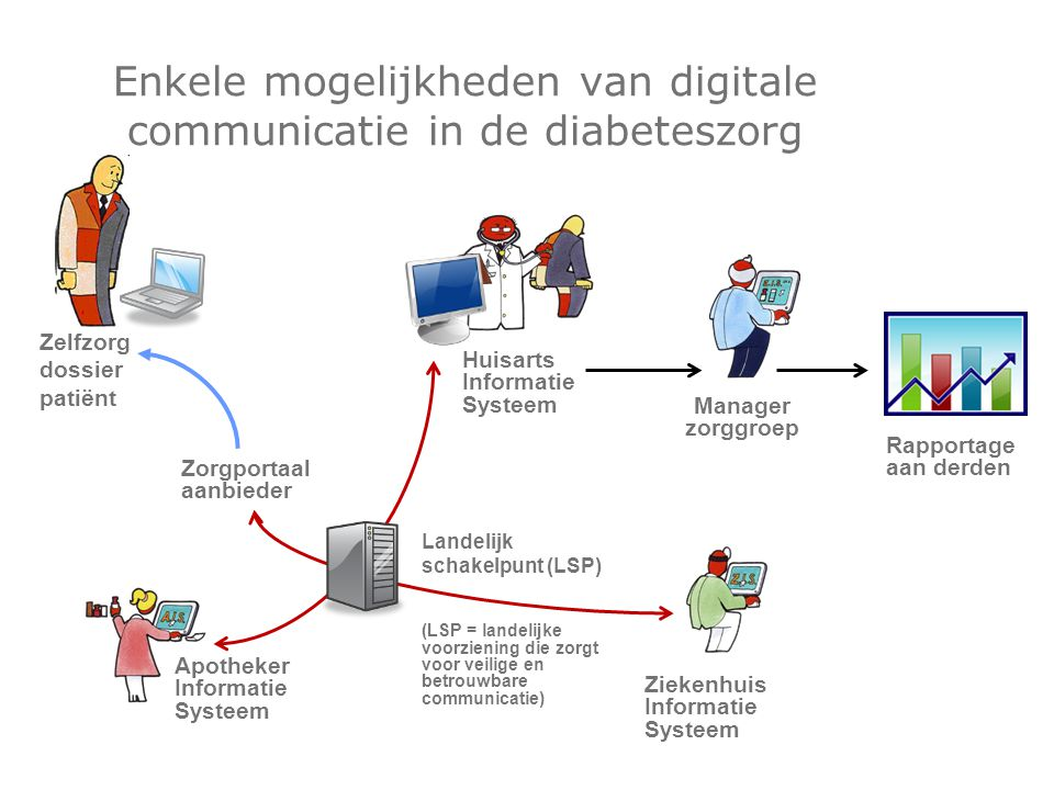 Enkele mogelijkheden van digitale communicatie in de diabeteszorg Ziekenhuis Informatie Systeem Apotheker Informatie Systeem Huisarts Informatie Syste