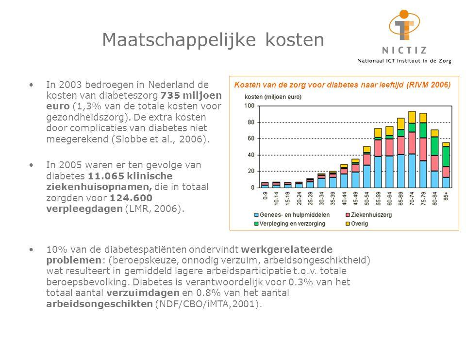 Maatschappelijke kosten In 2003 bedroegen in Nederland de kosten van diabeteszorg 735 miljoen euro (1,3% van de totale kosten voor gezondheidszorg). D