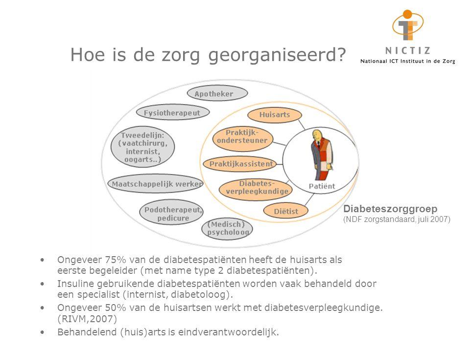 2011 Meneer De Groot, patiënt (Rijswijk) Meneer De Groot krijgt een sms dat het tijd is voor zijn jaarlijkse controle bij de huisarts.