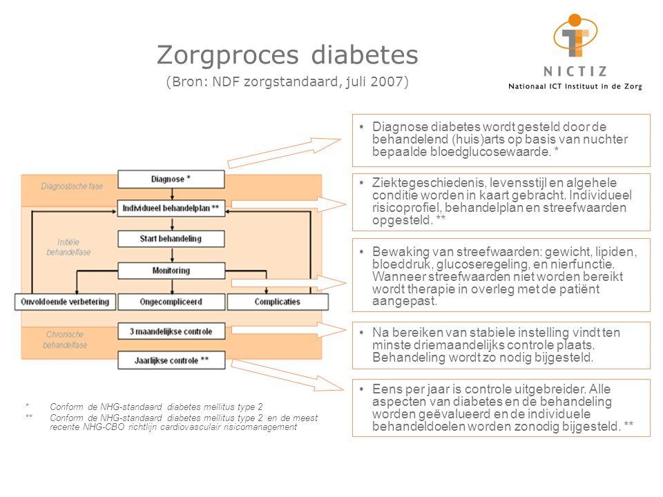 Zorgproces diabetes (Bron: NDF zorgstandaard, juli 2007) Diagnose diabetes wordt gesteld door de behandelend (huis)arts op basis van nuchter bepaalde bloedglucosewaarde.