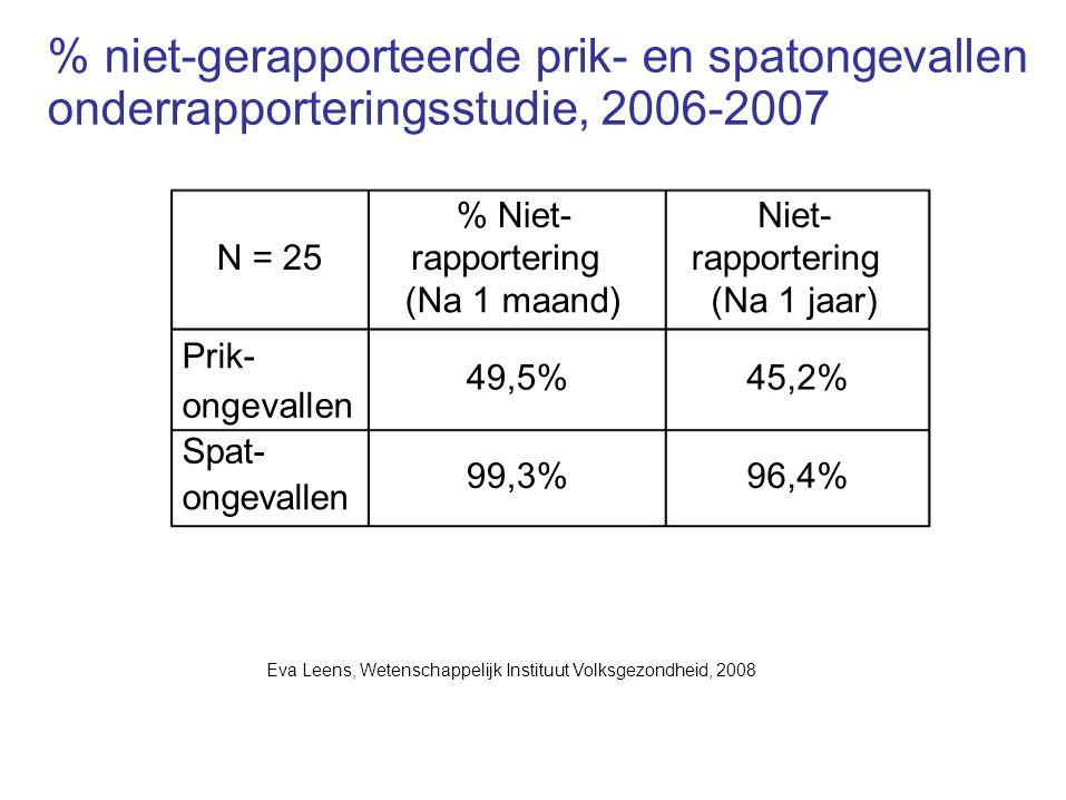 % niet-gerapporteerde prik- en spatongevallen onderrapporteringsstudie, 2006-2007 % Niet-Niet- N = 25rapportering (Na 1 maand)(Na 1 jaar) Prik- 49,5%4