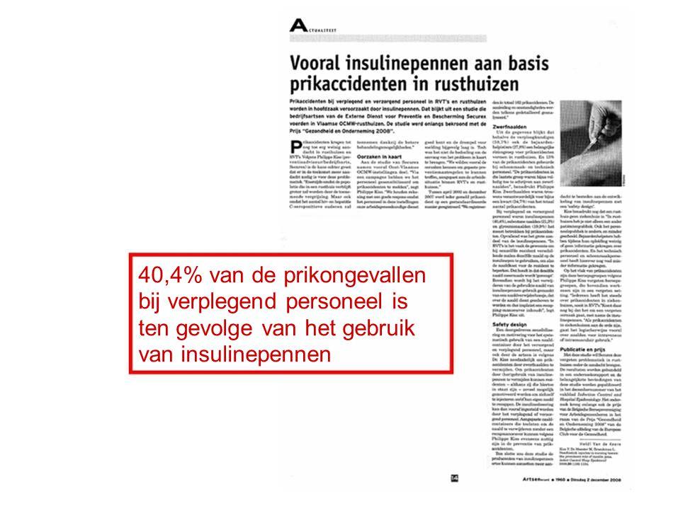 40,4% van de prikongevallen bij verplegend personeel is ten gevolge van het gebruik van insulinepennen