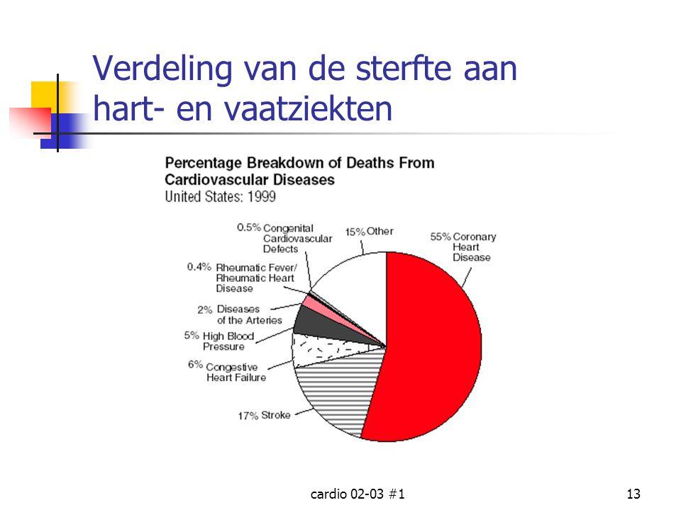 cardio 02-03 #113 Verdeling van de sterfte aan hart- en vaatziekten