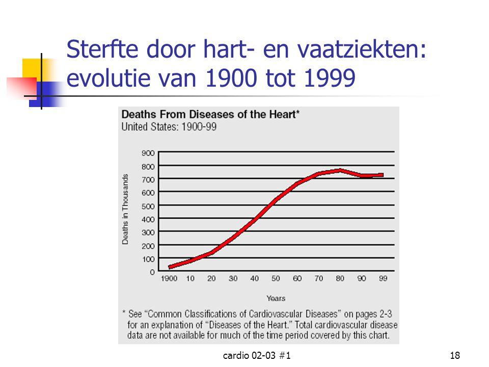 cardio 02-03 #118 Sterfte door hart- en vaatziekten: evolutie van 1900 tot 1999