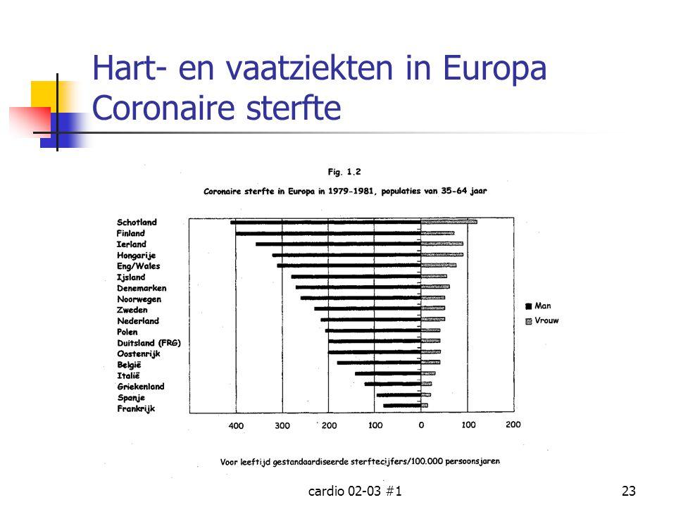 cardio 02-03 #123 Hart- en vaatziekten in Europa Coronaire sterfte